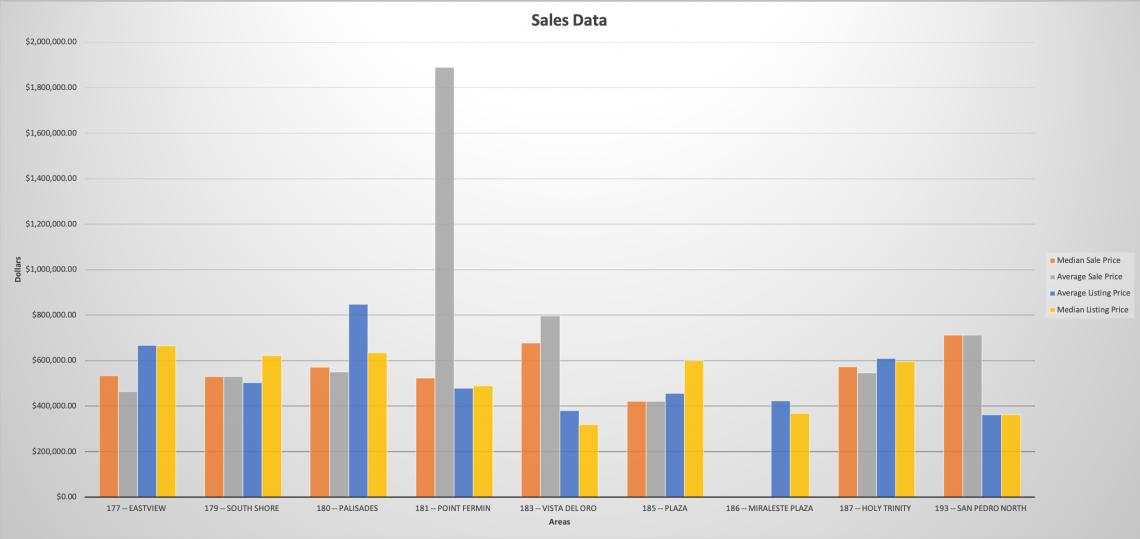 Sale Data Jan 19