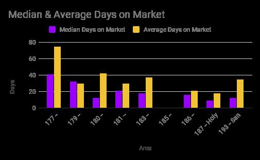Median & Average Days on Market
