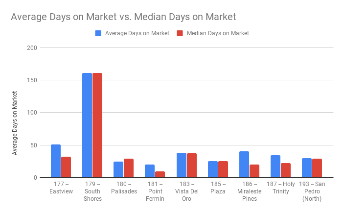 Average Days on Market & Median Days on Market