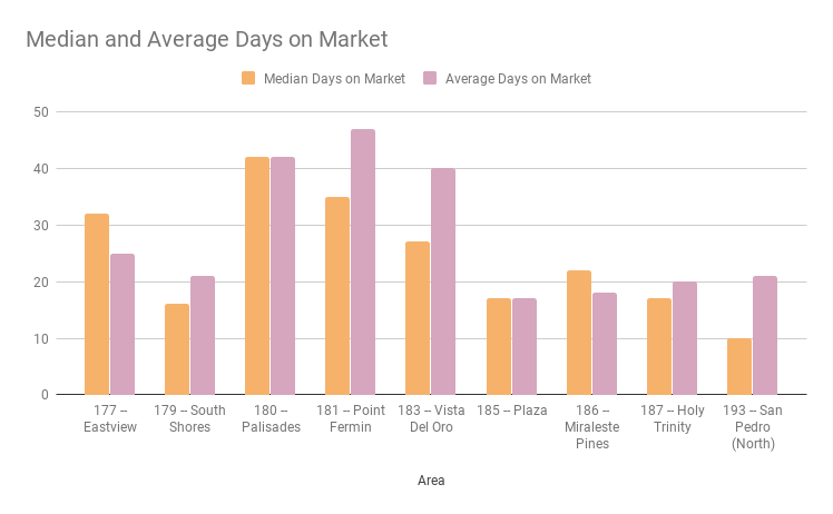 Median-and-Average-Days-on-Market