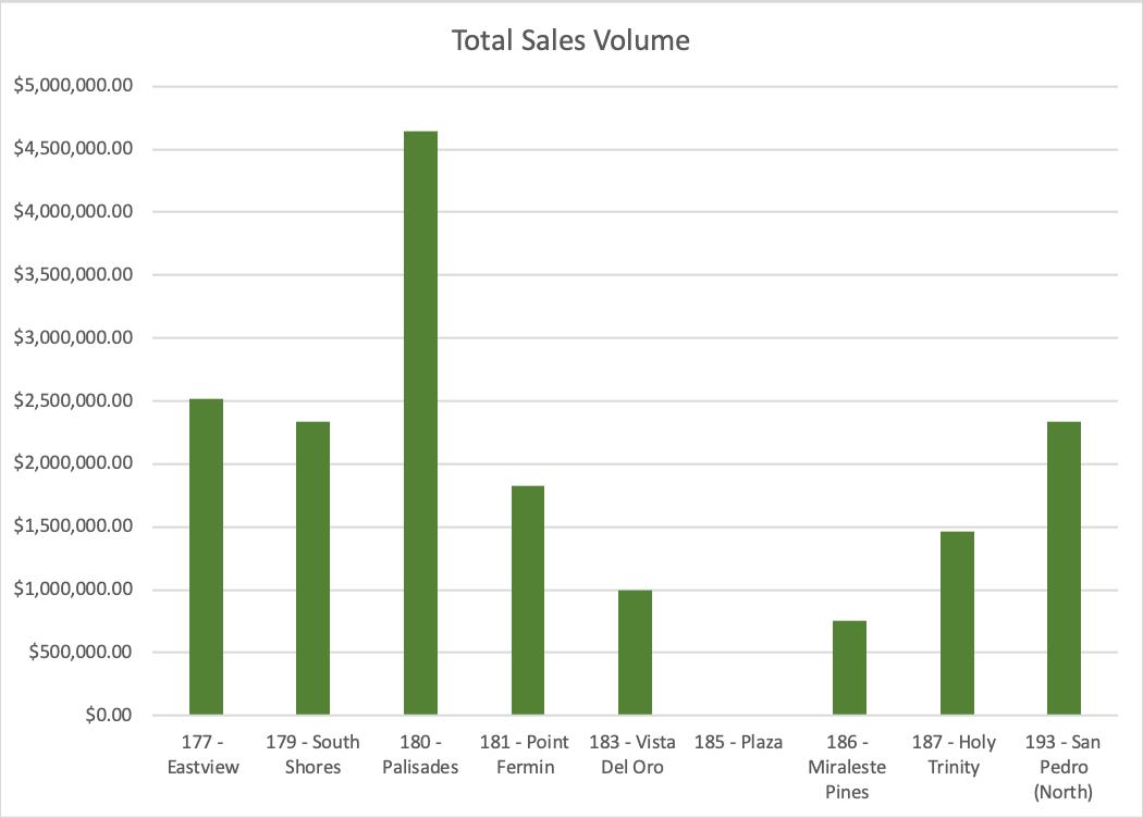 Total Sales SFR