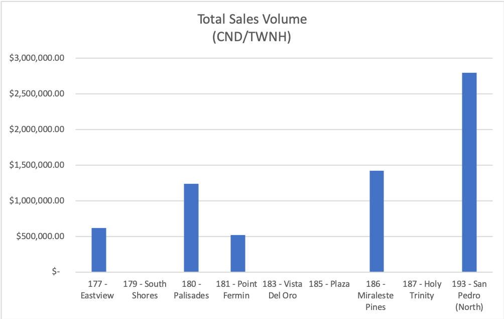 Total Sales Volume (CND/TWNH)
