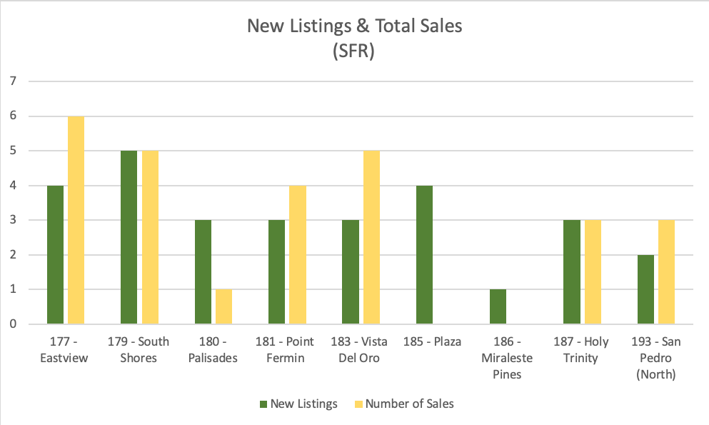 Listings & Total Sales